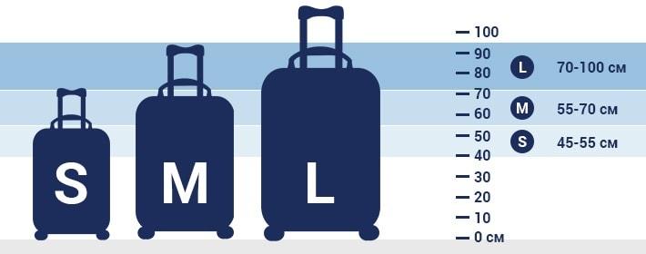 4bbd9e2ef6d0 Как выбрать дорожную сумку на колесах? Маленькие чемоданы ...